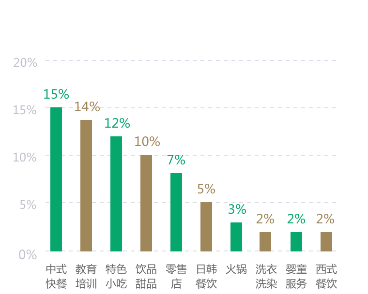 中国特许加盟展-参展品牌业态分布图